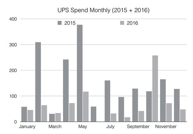 UPS Spending