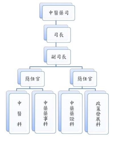 中醫藥司組織架構圖