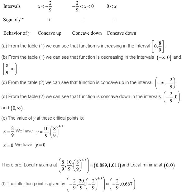 calculus-graphical-numerical-algebraic-edition-answers-ch-4-applications-derivatives-ex-4-6-15re2