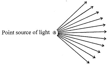 Selina Concise Physics Class 6 ICSE Solutions - Light 9