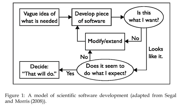 Model of Scientific Software Development