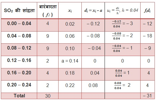 NCERT Textbook Solutions For Class 10 Maths Hindi Medium Statistics 14.1 44
