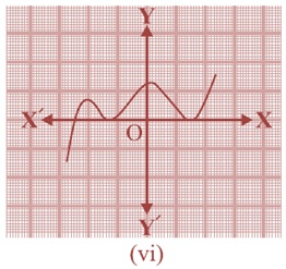 NCERT Solutions for Class 10 Maths Chapter 2 Polynomial