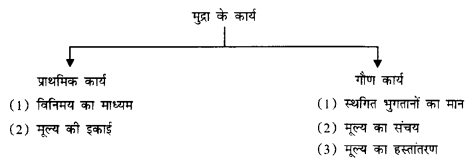 NCERT Solutions for Class 12 Macroeconomics Chapter 3 Money and Banking (Hindi Medium) 2