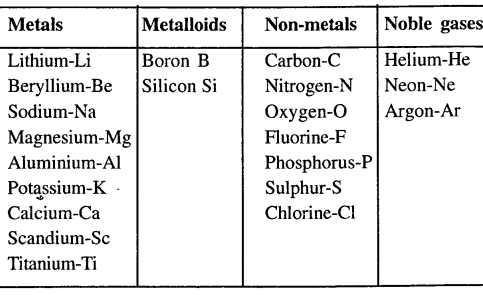 new-simplified-chemistry-class-6-icse-solutions-elements-compounds-mixtures - 5.1