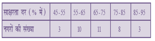 NCERT Solutions For Class 10 Maths Statistics 14.1 23