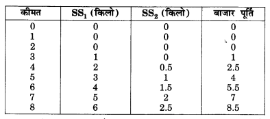 NCERT Solutions for Class 12 Microeconomics Chapter 4 Theory of Firm Under Perfect Competition (Hindi Medium) 23.1