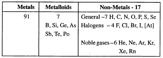 ICSE Solutions for Class 6 History and Civics - Metals and Non-metals-08