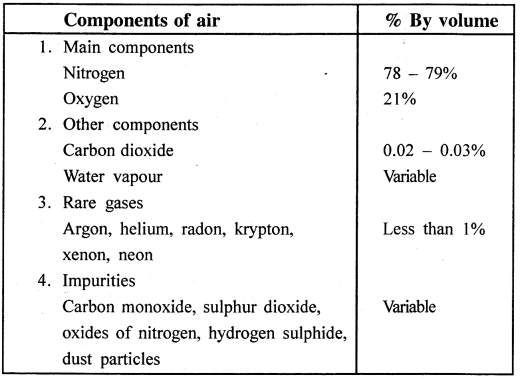 ICSE Solutions for Class 6 History and Civics - Air and Atmosphere-1