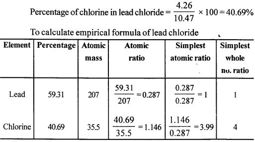 New Simplified Chemistry Class 10 ICSE Solutions