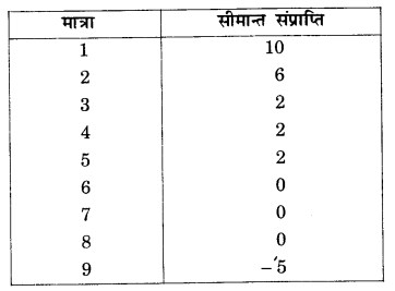 NCERT Solutions for Class 12 Microeconomics Chapter 6 Non Competitive Markets (Hindi Medium) 2