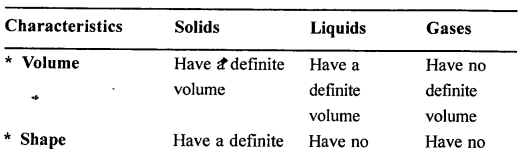 New Simplified Chemistry Class 6 ICSE Solutions - Matter 1