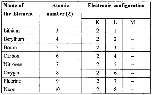 New Simplified Chemistry Class 10 Icse Solutions Periodic Table