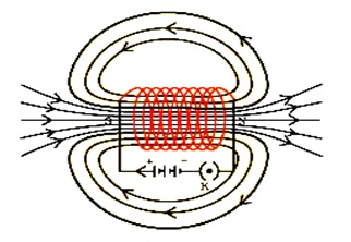 NCERT Solutions for Class 10 Science Chapter 13 Magnetic Effects of Electric Current (Hindi Medium) 4