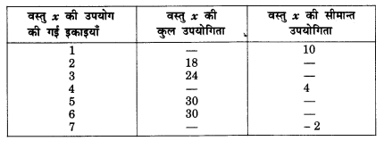 NCERT Solutions for Class 12 Microeconomics Chapter 2 Theory of Consumer Behavior (Hindi Medium) snq 3