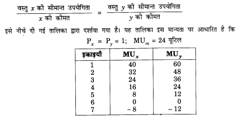 NCERT Solutions for Class 12 Microeconomics Chapter 2 Theory of Consumer Behavior (Hindi Medium) 2.2
