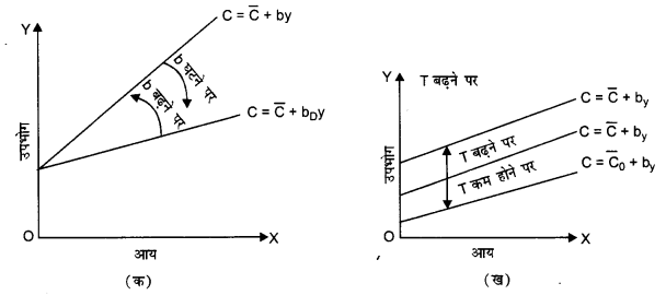 NCERT Solutions for Class 12 Macroeconomics Chapter 4 Income Determination (Hindi Medium) 3.1