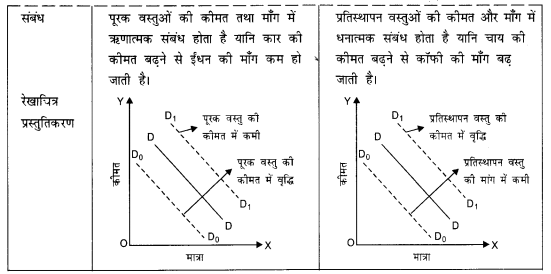 NCERT Solutions for Class 12 Microeconomics Chapter 2 Theory of Consumer Behavior (Hindi Medium) saq 23.1