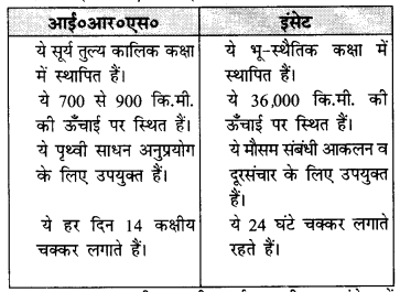 NCERT Solutions for Class 11 Geography Practical Work in Geography Chapter 7 (Hindi Medium) 2
