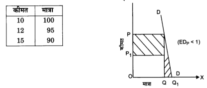 NCERT Solutions for Class 12 Microeconomics Chapter 2