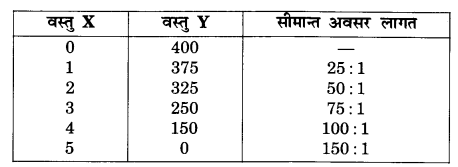 NCERT Solutions for Class 12 Microeconomics Chapter 1 Introduction (Hindi Medium) hots 3