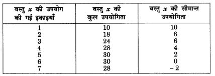 NCERT Solutions for Class 12 Microeconomics Chapter 2 Theory of Consumer Behavior (Hindi Medium) snq 3.1