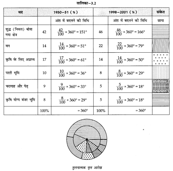 NCERT Solutions for Class 12 Geography Practical Work in Geography Chapter 3 (Hindi Medium) 2.7