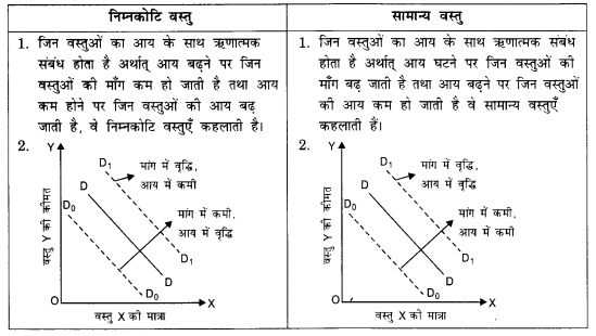 NCERT Solutions for Class 12 Microeconomics Chapter 2 Theory of Consumer Behavior (Hindi Medium) saq 18