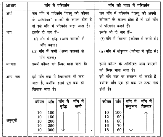 NCERT Solutions for Class 12 Microeconomics Chapter 2 Theory of Consumer Behavior (Hindi Medium) 10