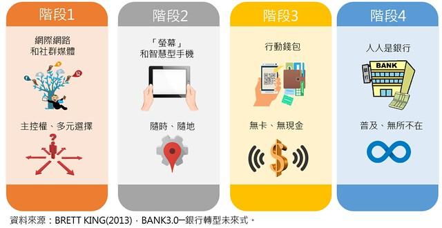 資訊圖像化案例_國內17_預見雜誌_Bank 3.0銀行轉型未來式