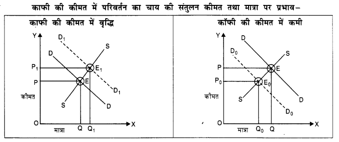 NCERT Solutions for Class 12 Microeconomics Chapter 5 Market Competition (Hindi Medium) 11
