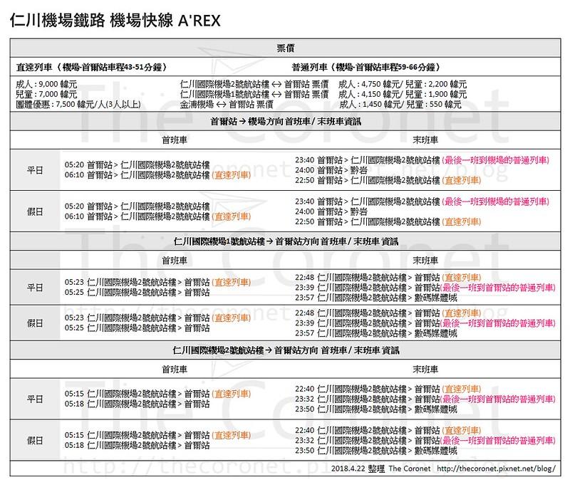 韓國 首爾 交通 仁川機場鐵路 機場快線 A'REX搭乘心得 附時刻表 票價(2018.4 update) @ The Coronet :: 痞客邦