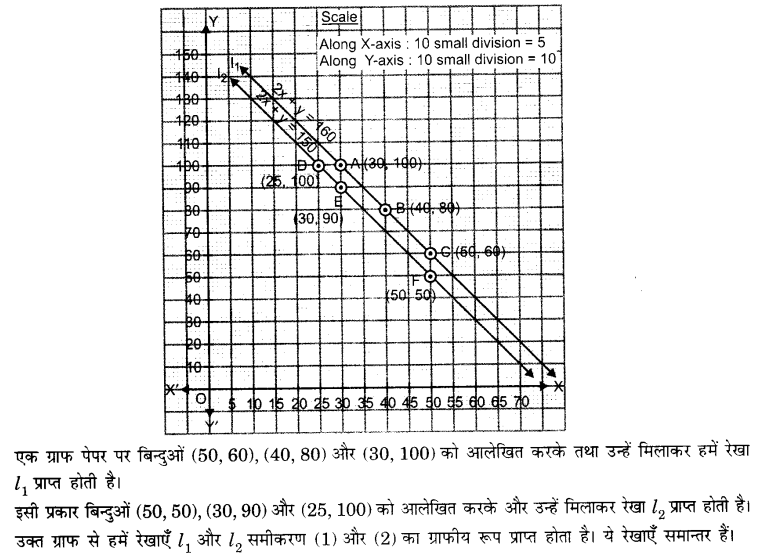 UP Board Solutions for Class 10 Maths Chapter 3 page 49 3.1