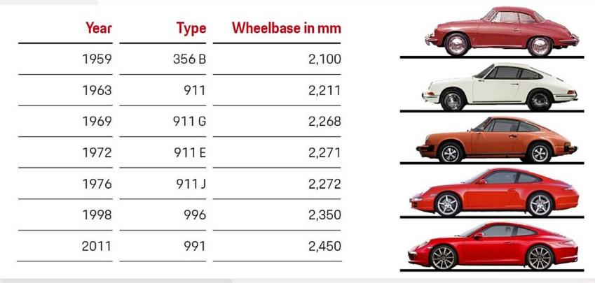 911-wheelbase