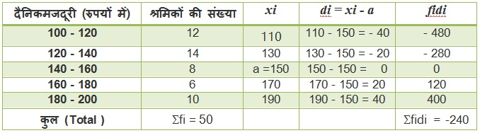 Maths Solutions For Class 10 NCERT Hindi Medium Statistics 14.1 30