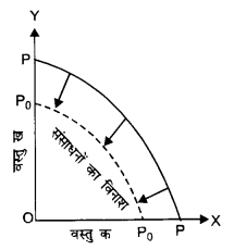 NCERT Solutions for Class 12 Microeconomics Chapter 1 Introduction (Hindi Medium) saq 11.1