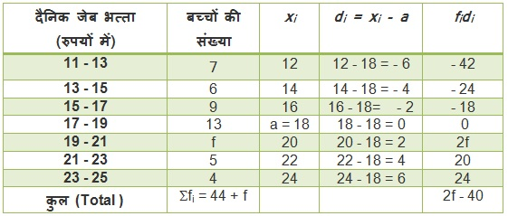 NCERT Maths Book Solutions For Class 10 Hindi Medium Statistics 14.1 33