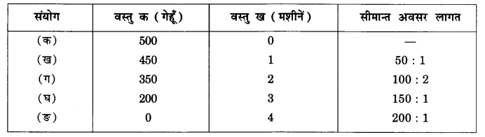 NCERT Solutions for Class 12 Microeconomics Chapter 1 Introduction (Hindi Medium) saq 7
