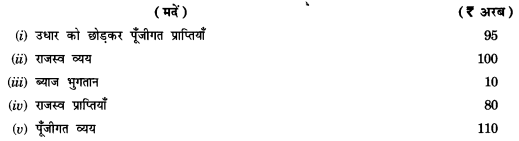 NCERT Solutions for Class 12 Macroeconomics Chapter 5 Government Budget and Economy (Hindi Medium) snq 8
