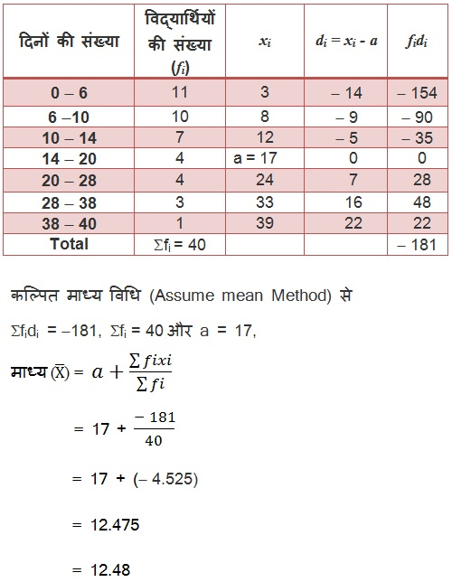 Download NCERT Solutions For Class 10 Maths Hindi Medium Statistics 14.1 22