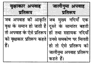 NCERT Solutions for Class 11 Geography Indian Physical Environment Chapter 3 (Hindi Medium) 2.1