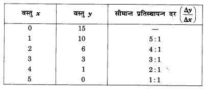NCERT Solutions for Class 12 Microeconomics Chapter 2 Theory of Consumer Behavior (Hindi Medium) 5