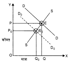 NCERT Solutions for Class 12 Microeconomics Chapter 5 Market Competition (Hindi Medium) 10