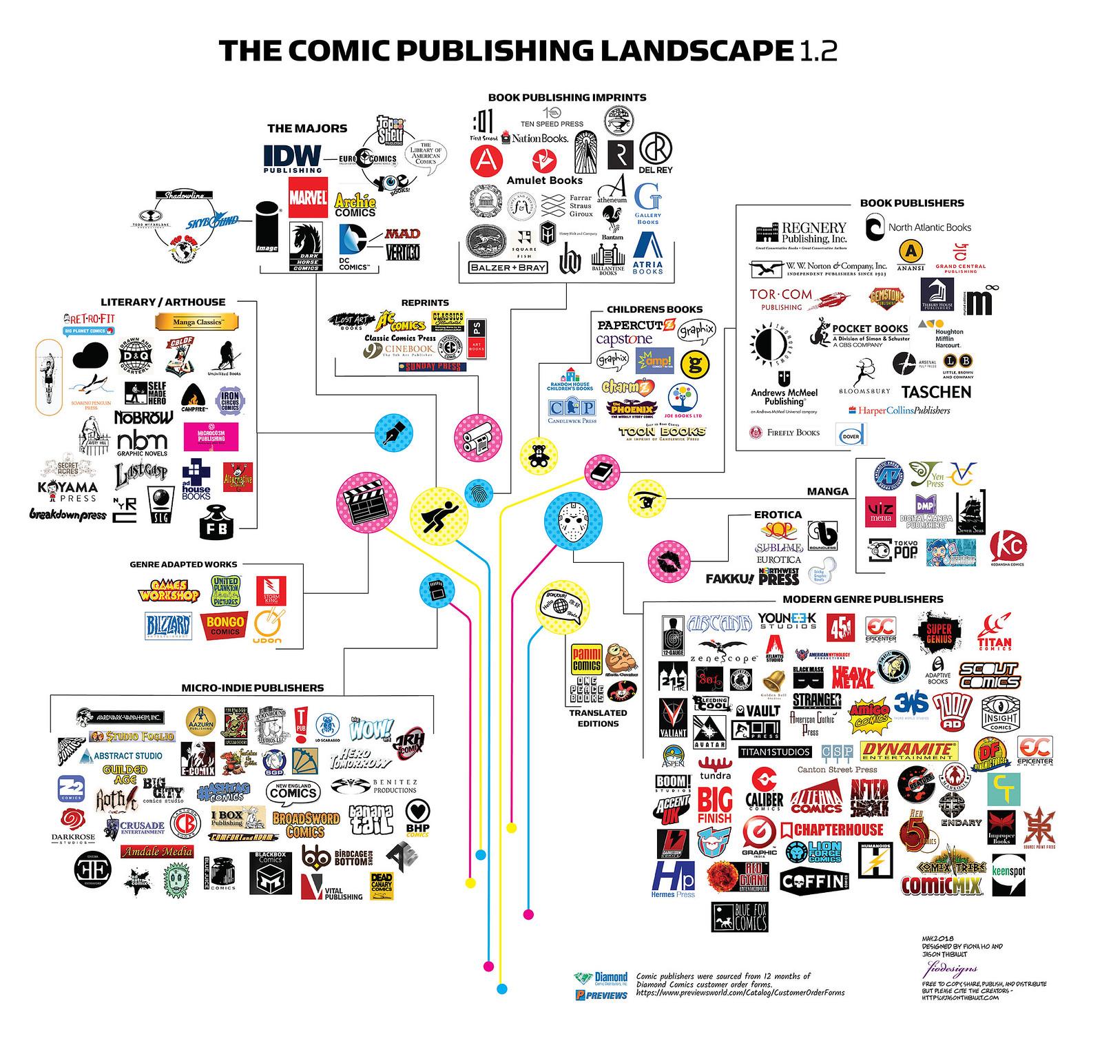 The Comic Publishing Landscape v1.2