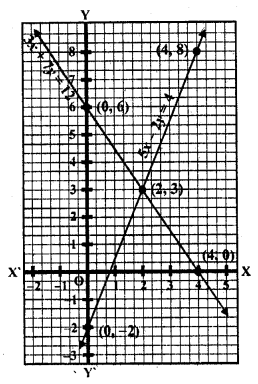 rd-sharma-class-10-solutions-chapter-3-pair-of-linear-equations-in-two-variables-ex-3-2-22.5
