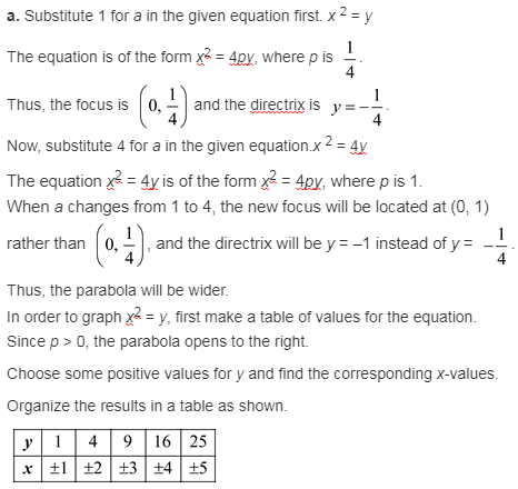 larson-algebra-2-solutions-chapter-9-rational-equations-functions-exercise-9-2-51e