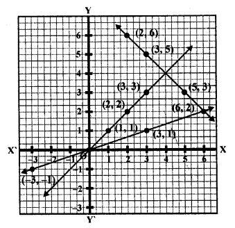 rd-sharma-class-10-solutions-chapter-3-pair-of-linear-equations-in-two-variables-ex-3-2-37.7