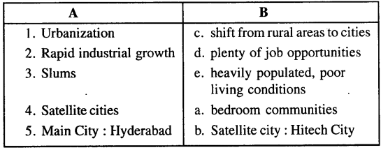 ICSE Solutions for Class 8 Geography Voyage - Urbanization