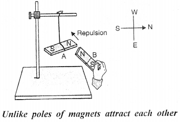 Selina Concise Physics Class 6 ICSE Solutions - Magnetism 15.1