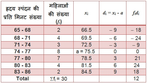 NCERT Maths Textbook For Class 10 Solutions Hindi Medium Statistics 14.1 36
